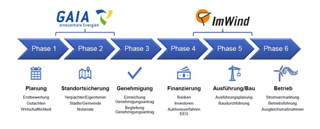 Schwerpunkte von ImWind und GAIA in der gemeinsamen Projektplanung