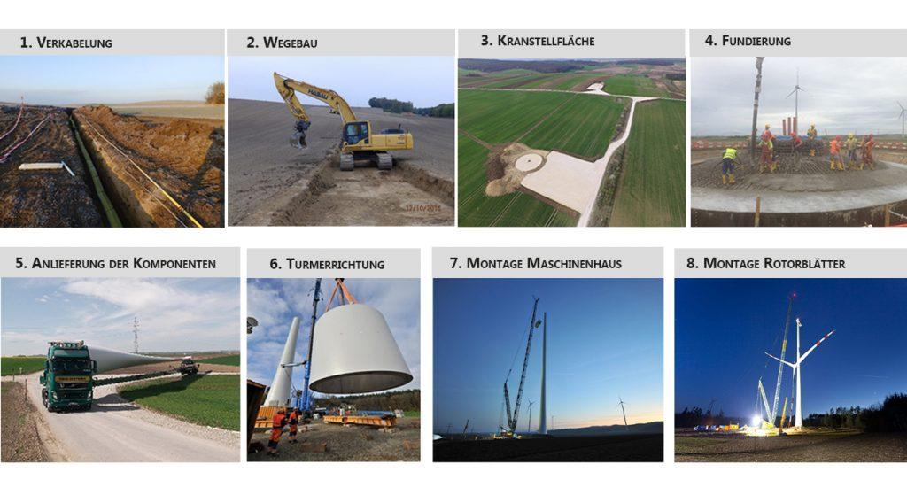 Bauphasen einer Windenergieanlage